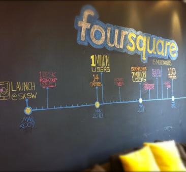 Foursquare Progress Chart